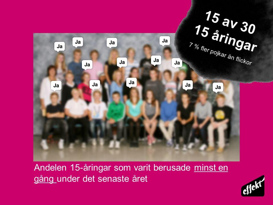 Andel 15-åringar som uppger att de varit berusade mer än 4 gånger den senaste terminen Restriktiva föräldrar 6 elever av 30 Tillåtande föräldrar 21 elever av 30
