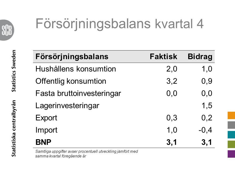 Försörjningsbalans kvartal 4 FörsörjningsbalansFaktiskBidrag Hushållens konsumtion2,01,0 Offentlig konsumtion3,20,9 Fasta bruttoinvesteringar0,0 Lagerinvesteringar1,5 Export0,30,2 Import1,0-0,4 BNP3,1 Samtliga uppgifter avser procentuell utveckling jämfört med samma kvartal föregående år