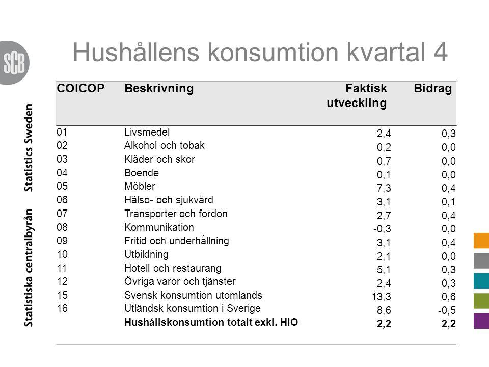 Hushållens konsumtion kvartal 4 COICOPBeskrivningFaktisk utveckling Bidrag 01Livsmedel 2,40,3 02Alkohol och tobak 0,20,0 03Kläder och skor 0,70,0 04Boende 0,10,0 05Möbler 7,30,4 06Hälso- och sjukvård 3,10,1 07Transporter och fordon 2,70,4 08Kommunikation -0,30,0 09Fritid och underhållning 3,10,4 10Utbildning 2,10,0 11Hotell och restaurang 5,10,3 12Övriga varor och tjänster 2,40,3 15Svensk konsumtion utomlands 13,30,6 16Utländsk konsumtion i Sverige 8,6-0,5 Hushållskonsumtion totalt exkl.