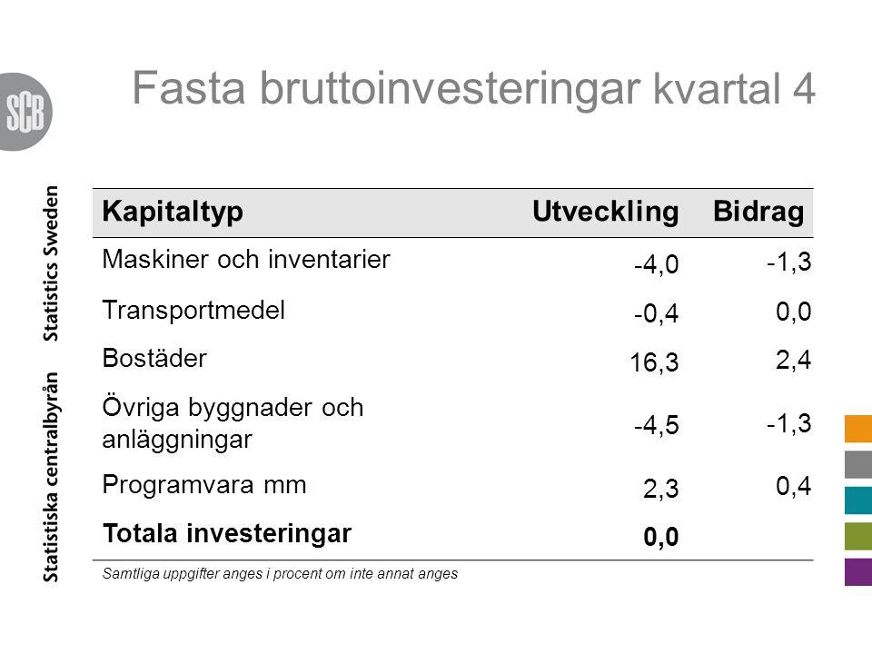Fasta bruttoinvesteringar kvartal 4 KapitaltypUtvecklingBidrag Maskiner och inventarier -4,0 -1,3 Transportmedel -0,4 0,0 Bostäder 16,3 2,4 Övriga byggnader och anläggningar -4,5 -1,3 Programvara mm 2,3 0,4 Totala investeringar 0,0 Samtliga uppgifter anges i procent om inte annat anges