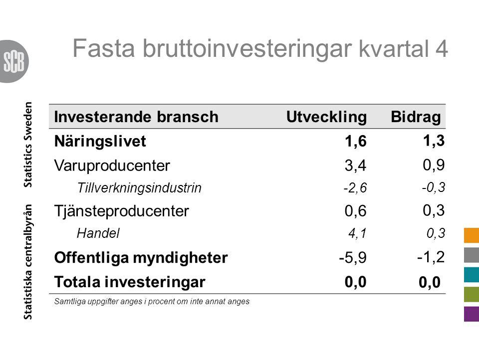 Fasta bruttoinvesteringar kvartal 4 Investerande branschUtvecklingBidrag Näringslivet1,6 1,3 Varuproducenter3,4 0,9 Tillverkningsindustrin-2,6 -0,3 Tjänsteproducenter0,6 0,3 Handel4,1 0,3 Offentliga myndigheter-5,9 -1,2 Totala investeringar0,0 Samtliga uppgifter anges i procent om inte annat anges