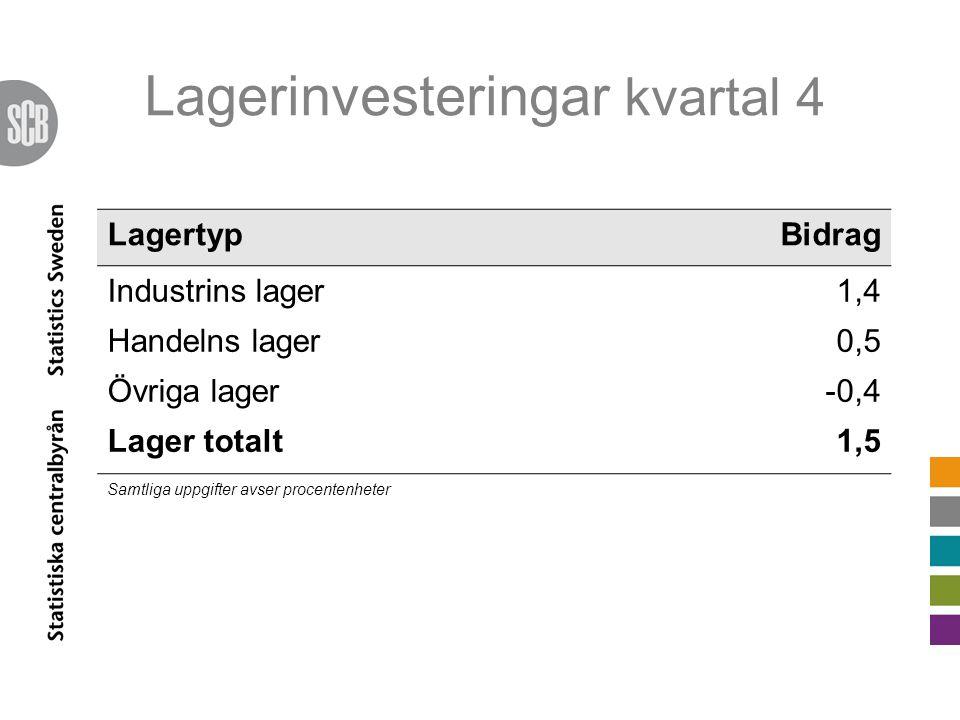 Lagerinvesteringar kvartal 4 LagertypBidrag Industrins lager1,4 Handelns lager0,5 Övriga lager-0,4 Lager totalt1,5 Samtliga uppgifter avser procentenh
