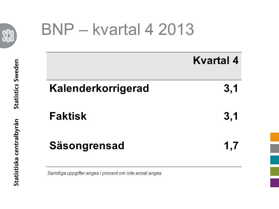 BNP – kvartal 4 2013 Kvartal 4 Kalenderkorrigerad3,1 Faktisk3,1 Säsongrensad1,7 Samtliga uppgifter anges i procent om inte annat anges