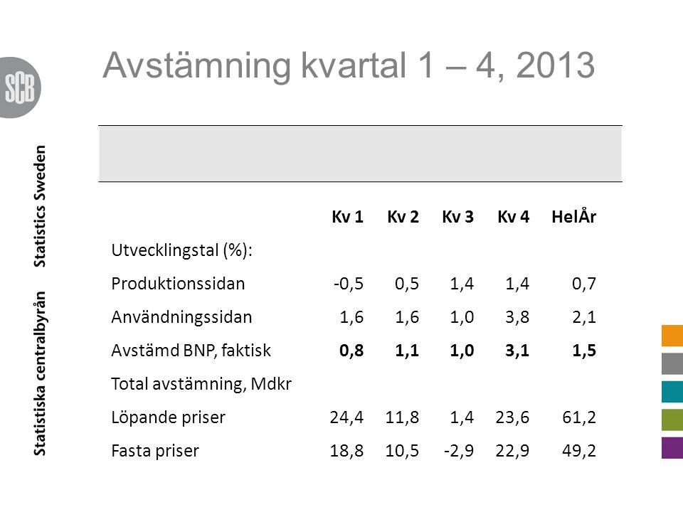 Avstämning kvartal 1 – 4, 2013 Kv 1Kv 2Kv 3Kv 4HelÅr Utvecklingstal (%): Produktionssidan-0,50,51,4 0,7 Användningssidan1,6 1,03,82,1 Avstämd BNP, fak