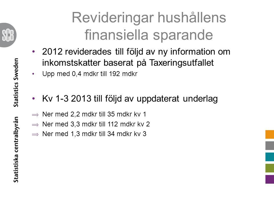 Revideringar hushållens finansiella sparande •2012 reviderades till följd av ny information om inkomstskatter baserat på Taxeringsutfallet •Upp med 0,4 mdkr till 192 mdkr •Kv 1-3 2013 till följd av uppdaterat underlag  Ner med 2,2 mdkr till 35 mdkr kv 1  Ner med 3,3 mdkr till 112 mdkr kv 2  Ner med 1,3 mdkr till 34 mdkr kv 3
