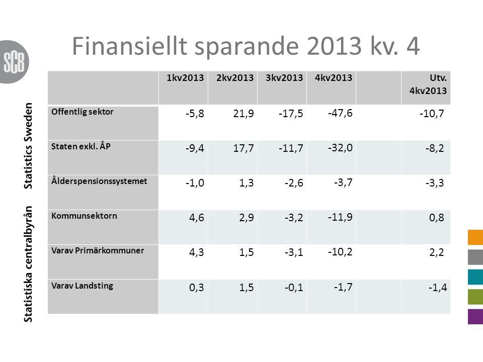 Finansiellt sparande 2013 kv. 4 1kv20132kv20133kv20134kv2013Utv.