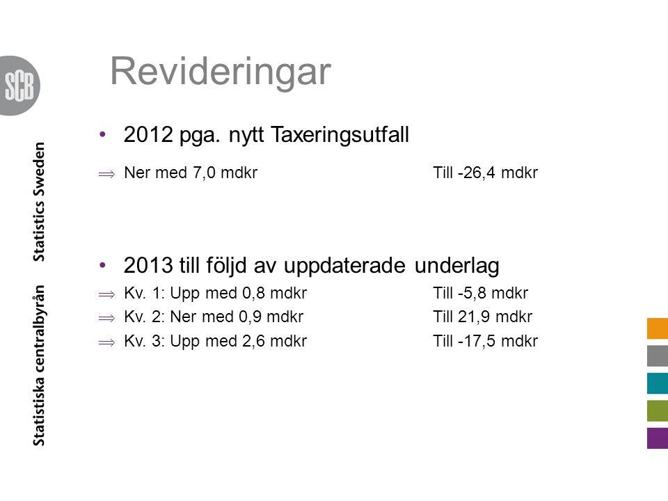 Revideringar •2012 pga. nytt Taxeringsutfall  Ner med 7,0 mdkrTill -26,4 mdkr •2013 till följd av uppdaterade underlag  Kv. 1: Upp med 0,8 mdkrTill