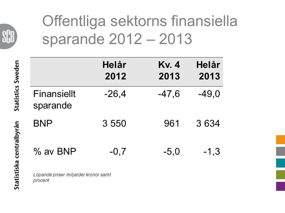 Offentliga sektorns finansiella sparande 2012 – 2013 Helår 2012 Kv. 4 2013 Helår 2013 Finansiellt sparande -26,4-47,6-49,0 BNP3 5509613 634 % av BNP-0
