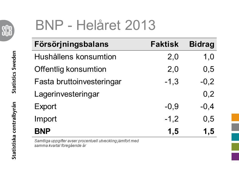BNP - Helåret 2013 FörsörjningsbalansFaktiskBidrag Hushållens konsumtion2,01,0 Offentlig konsumtion2,00,5 Fasta bruttoinvesteringar-1,3-0,2 Lagerinvesteringar0,2 Export-0,9-0,4 Import-1,20,5 BNP1,5 Samtliga uppgifter avser procentuell utveckling jämfört med samma kvartal föregående år