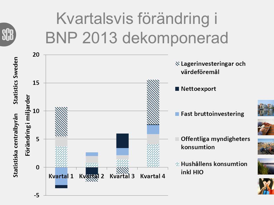 Kvartalsvis förändring i BNP 2013 dekomponerad