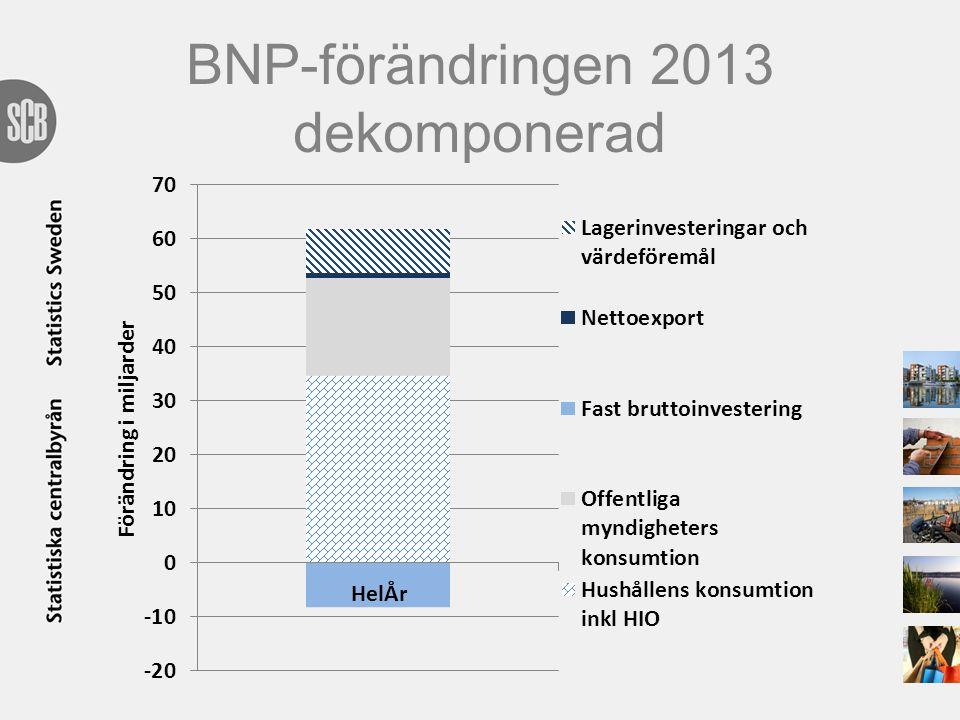 BNP-förändringen 2013 dekomponerad