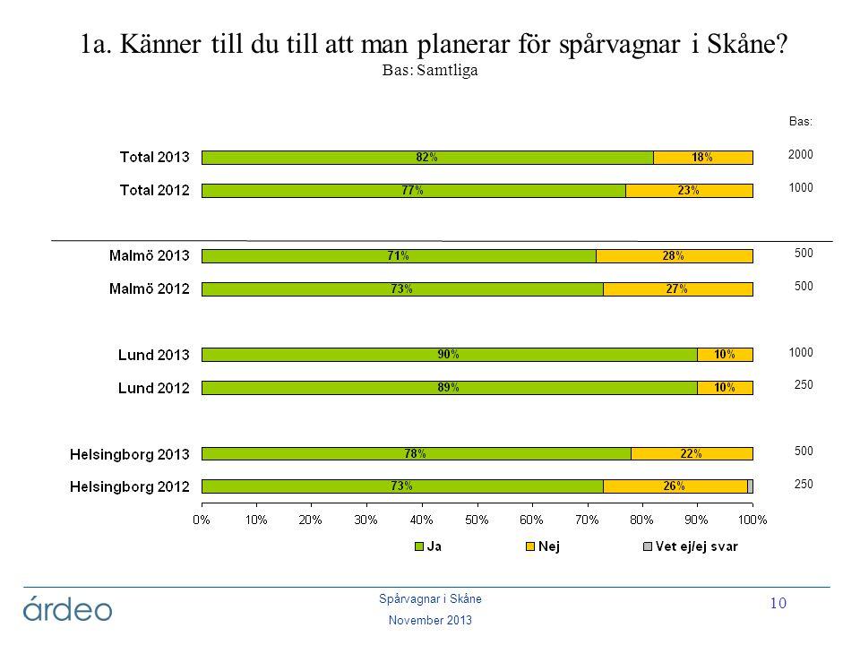 Spårvagnar i Skåne November 2013 10 1a. Känner till du till att man planerar för spårvagnar i Skåne? Bas: Samtliga Bas: 2000 1000 500 1000 250 500 250