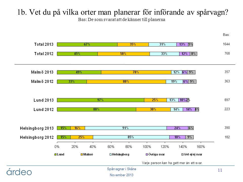 Spårvagnar i Skåne November 2013 11 1b. Vet du på vilka orter man planerar för införande av spårvagn? Bas: De som svarat att de känner till planerna V