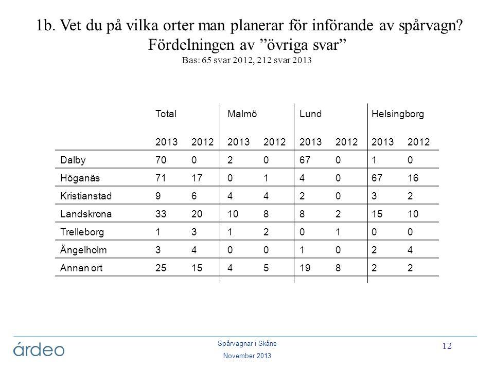 """Spårvagnar i Skåne November 2013 12 1b. Vet du på vilka orter man planerar för införande av spårvagn? Fördelningen av """"övriga svar"""" Bas: 65 svar 2012,"""