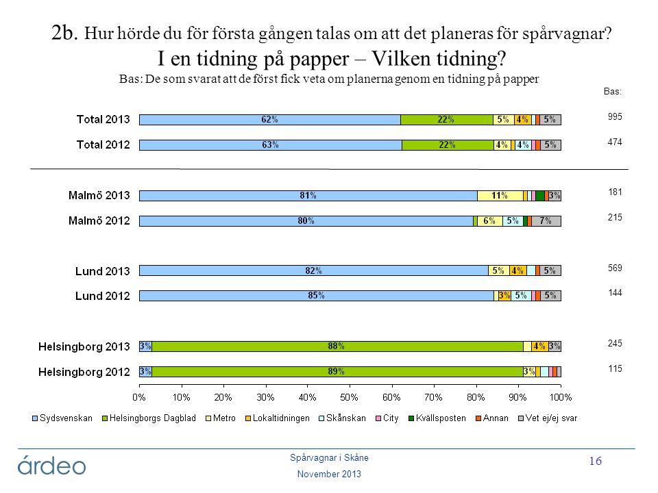 Spårvagnar i Skåne November 2013 16 2b. Hur hörde du för första gången talas om att det planeras för spårvagnar? I en tidning på papper – Vilken tidni