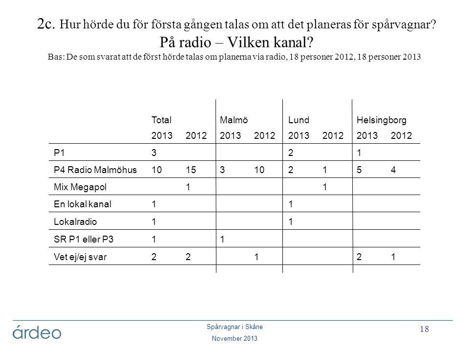 Spårvagnar i Skåne November 2013 18 2c. Hur hörde du för första gången talas om att det planeras för spårvagnar? På radio – Vilken kanal? Bas: De som