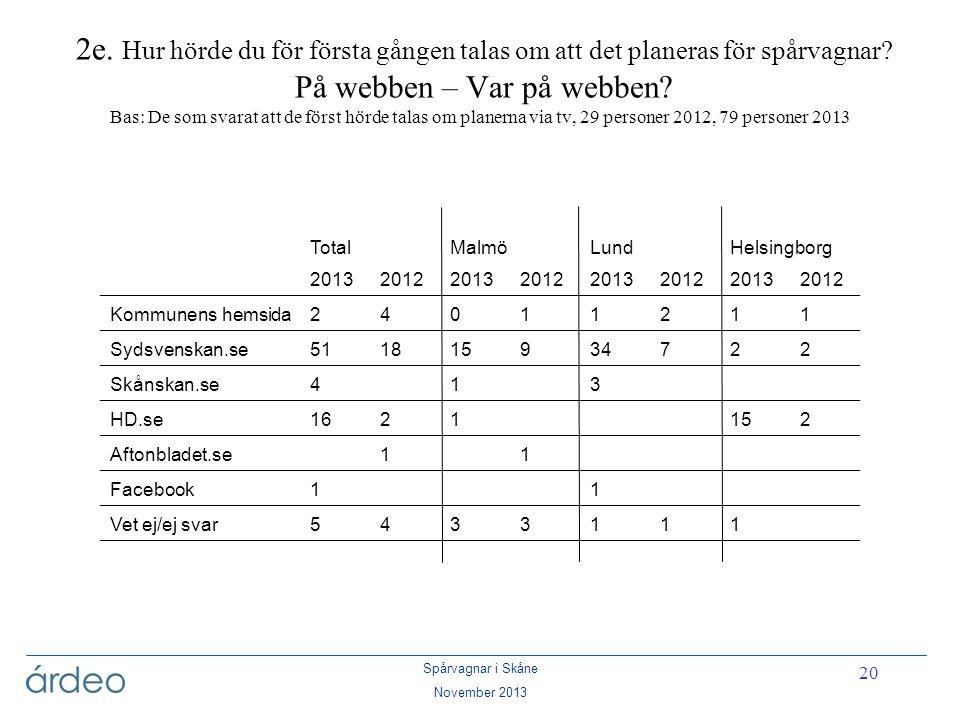 Spårvagnar i Skåne November 2013 20 2e. Hur hörde du för första gången talas om att det planeras för spårvagnar? På webben – Var på webben? Bas: De so