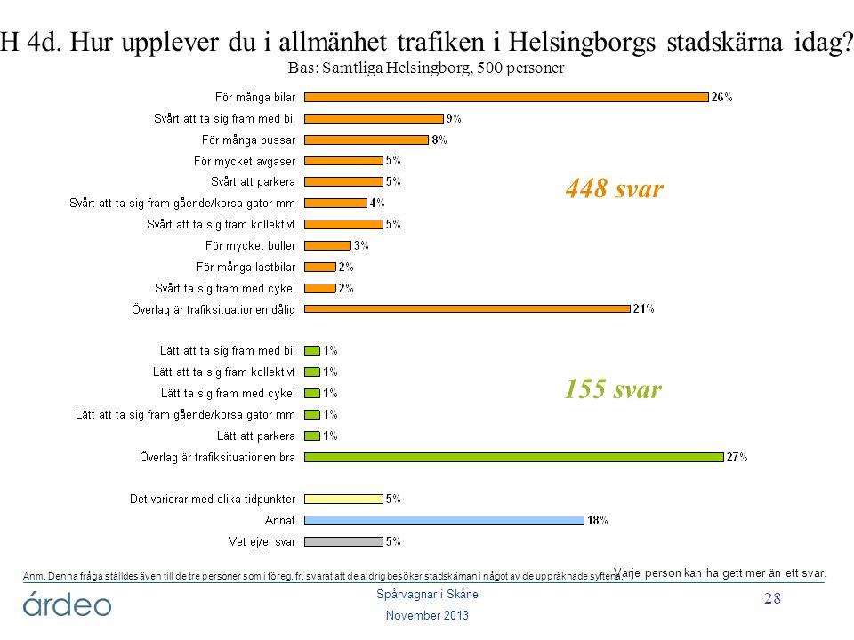 Spårvagnar i Skåne November 2013 28 H 4d. Hur upplever du i allmänhet trafiken i Helsingborgs stadskärna idag? Bas: Samtliga Helsingborg, 500 personer
