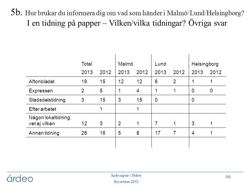 Spårvagnar i Skåne November 2013 46 5b. Hur brukar du informera dig om vad som händer i Malmö/Lund/Helsingborg? I en tidning på papper – Vilken/vilka