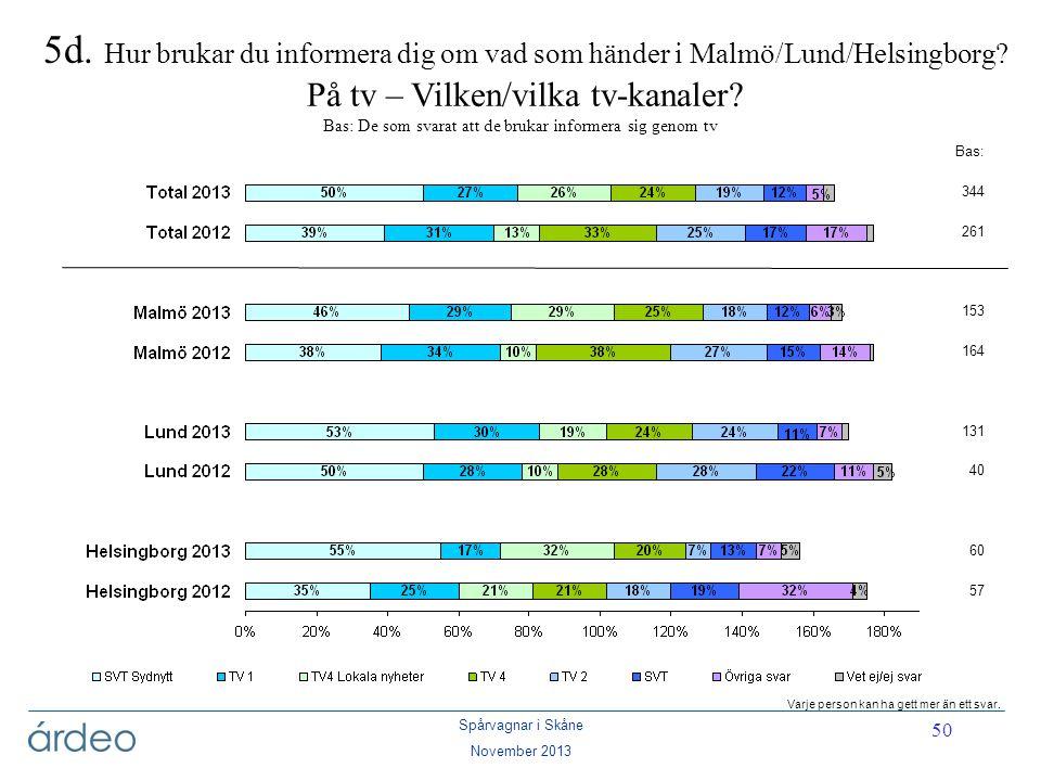 Spårvagnar i Skåne November 2013 50 5d. Hur brukar du informera dig om vad som händer i Malmö/Lund/Helsingborg? På tv – Vilken/vilka tv-kanaler? Bas: