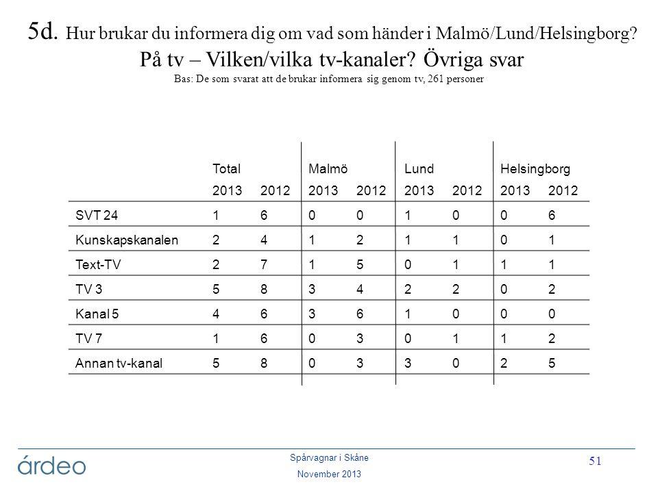 Spårvagnar i Skåne November 2013 51 5d. Hur brukar du informera dig om vad som händer i Malmö/Lund/Helsingborg? På tv – Vilken/vilka tv-kanaler? Övrig