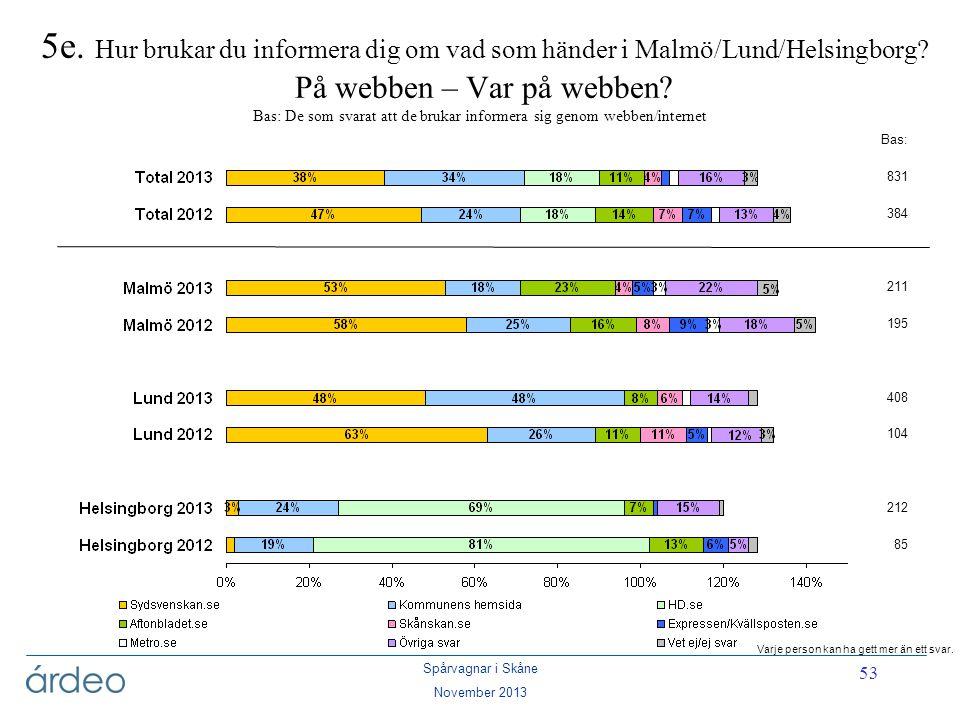 Spårvagnar i Skåne November 2013 53 5e. Hur brukar du informera dig om vad som händer i Malmö/Lund/Helsingborg? På webben – Var på webben? Bas: De som
