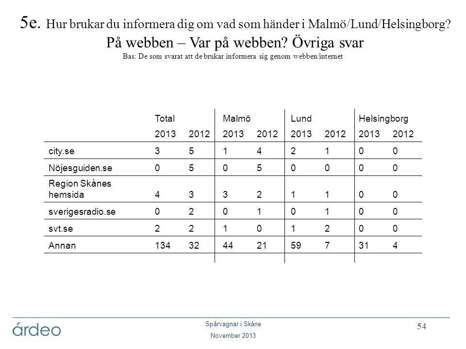 Spårvagnar i Skåne November 2013 54 5e. Hur brukar du informera dig om vad som händer i Malmö/Lund/Helsingborg? På webben – Var på webben? Övriga svar
