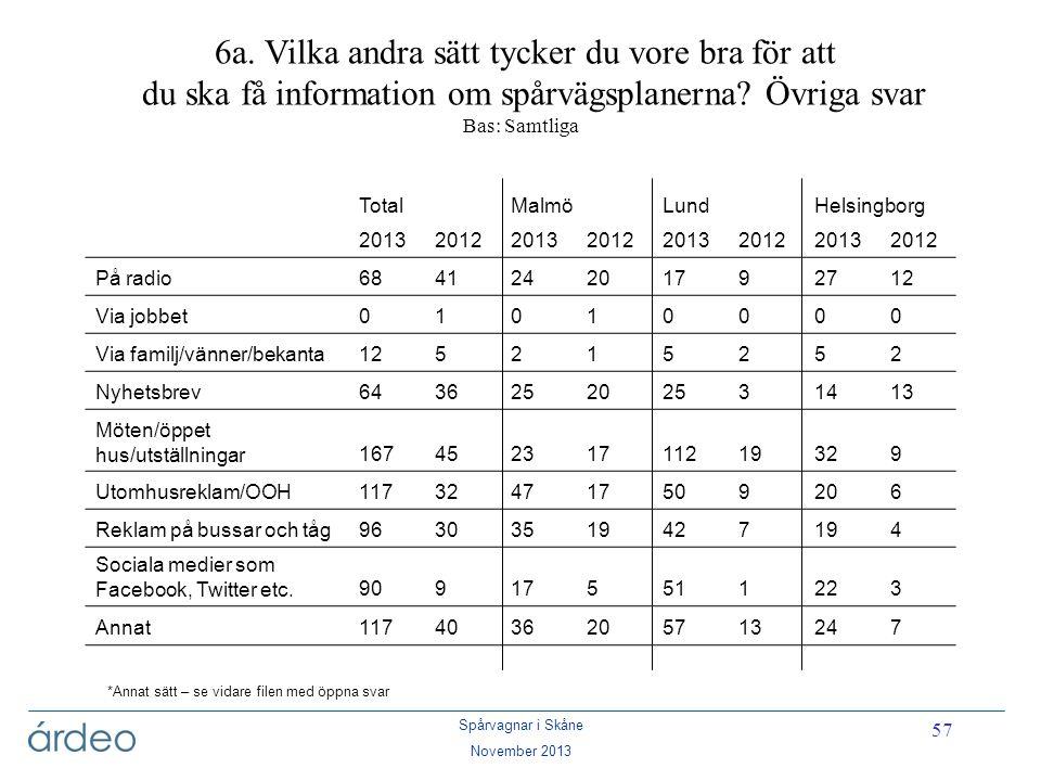 Spårvagnar i Skåne November 2013 57 6a. Vilka andra sätt tycker du vore bra för att du ska få information om spårvägsplanerna? Övriga svar Bas: Samtli