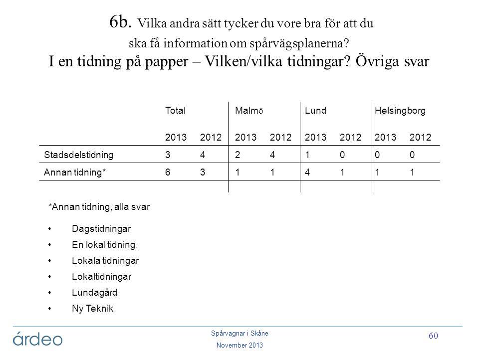 Spårvagnar i Skåne November 2013 60 6b. Vilka andra sätt tycker du vore bra för att du ska få information om spårvägsplanerna? I en tidning på papper
