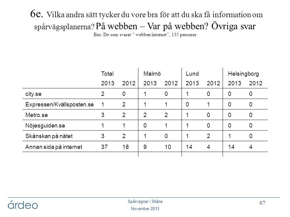 Spårvagnar i Skåne November 2013 67 6e. Vilka andra sätt tycker du vore bra för att du ska få information om spårvägsplanerna? På webben – Var på webb