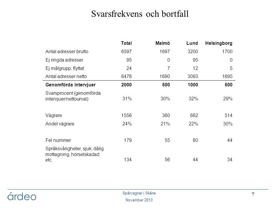 Spårvagnar i Skåne November 2013 88 Kommentarer – Lund Även i årets mätning har Lund klart högst kännedom om spårvägsplanerna av de 3 städerna.
