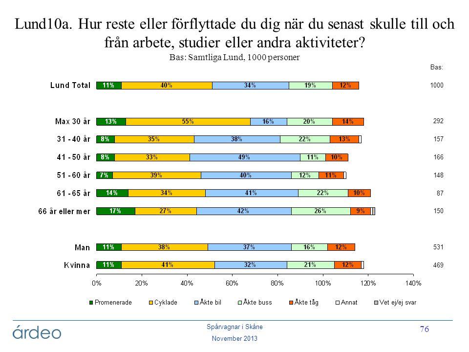 Spårvagnar i Skåne November 2013 76 Bas: 1000 292 157 166 148 87 150 531 469 Lund10a. Hur reste eller förflyttade du dig när du senast skulle till och