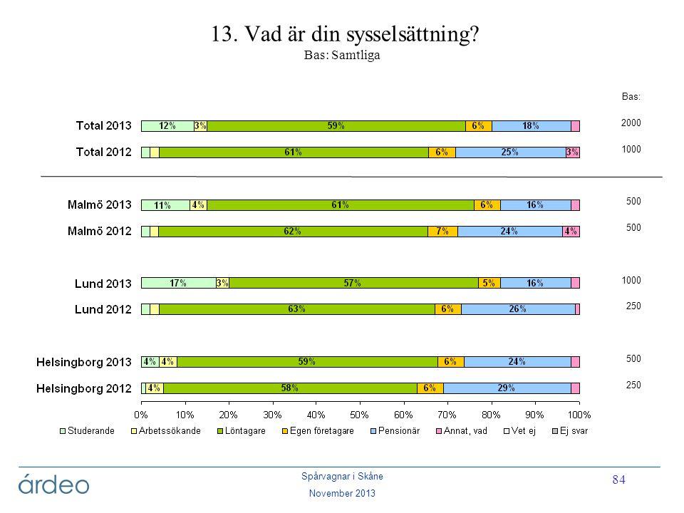 Spårvagnar i Skåne November 2013 84 13. Vad är din sysselsättning? Bas: Samtliga Bas: 2000 1000 500 1000 250 500 250