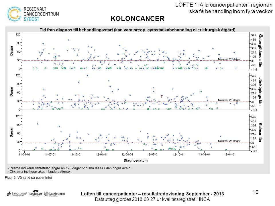 10 LÖFTE 1: Alla cancerpatienter i regionen ska få behandling inom fyra veckor KOLONCANCER Löften till cancerpatienter – resultatredovisning September