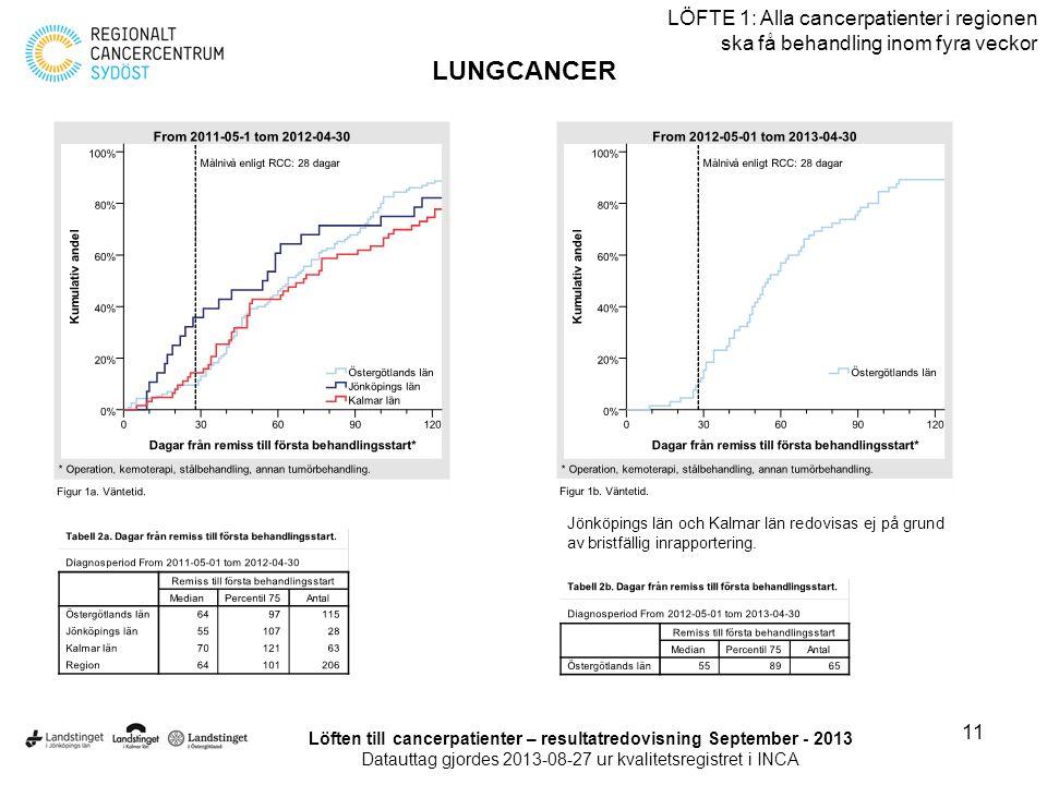 11 LÖFTE 1: Alla cancerpatienter i regionen ska få behandling inom fyra veckor LUNGCANCER Löften till cancerpatienter – resultatredovisning September