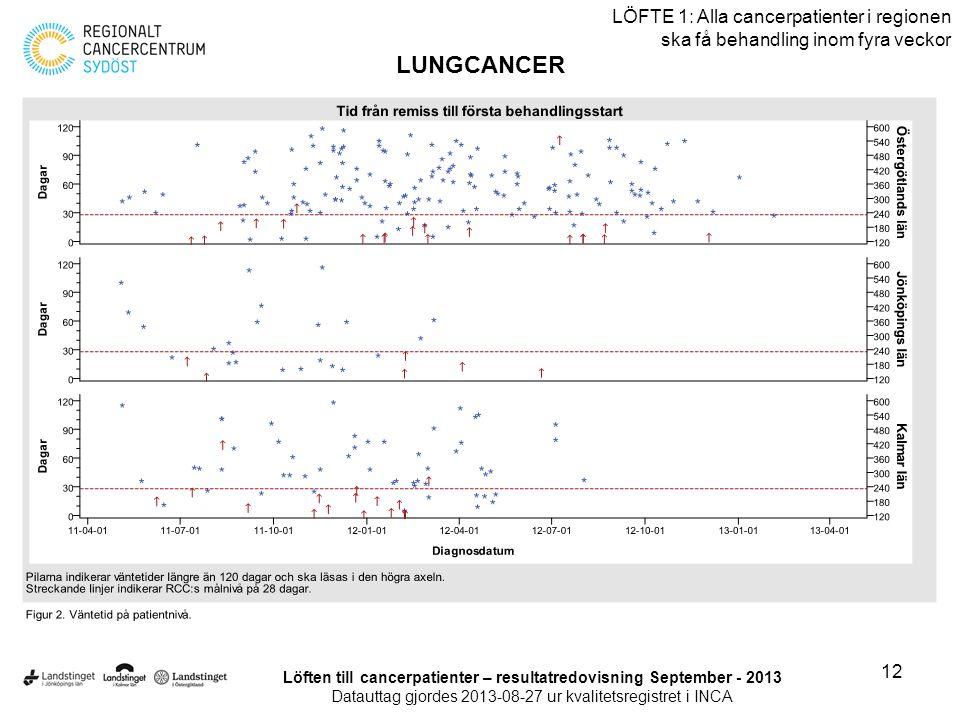 12 LÖFTE 1: Alla cancerpatienter i regionen ska få behandling inom fyra veckor LUNGCANCER Löften till cancerpatienter – resultatredovisning September