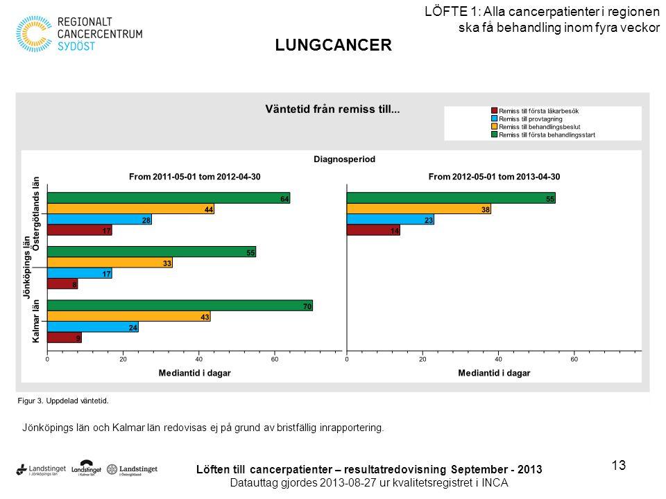 13 LÖFTE 1: Alla cancerpatienter i regionen ska få behandling inom fyra veckor LUNGCANCER Löften till cancerpatienter – resultatredovisning September
