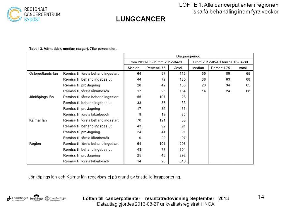 14 LÖFTE 1: Alla cancerpatienter i regionen ska få behandling inom fyra veckor LUNGCANCER Löften till cancerpatienter – resultatredovisning September