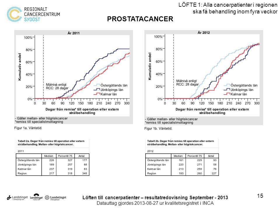 15 LÖFTE 1: Alla cancerpatienter i regionen ska få behandling inom fyra veckor PROSTATACANCER Löften till cancerpatienter – resultatredovisning Septem