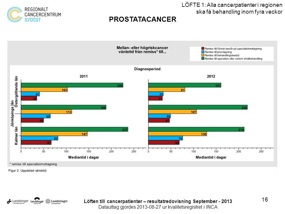 16 LÖFTE 1: Alla cancerpatienter i regionen ska få behandling inom fyra veckor PROSTATACANCER Löften till cancerpatienter – resultatredovisning Septem