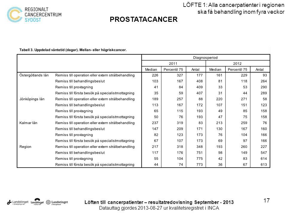 17 LÖFTE 1: Alla cancerpatienter i regionen ska få behandling inom fyra veckor PROSTATACANCER Löften till cancerpatienter – resultatredovisning Septem