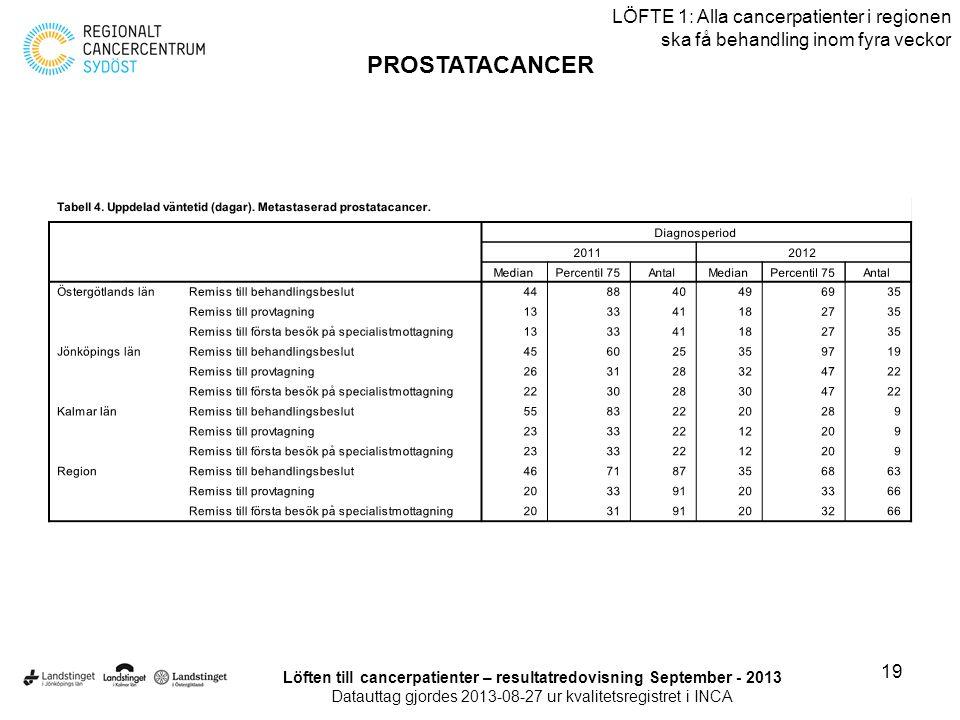 19 LÖFTE 1: Alla cancerpatienter i regionen ska få behandling inom fyra veckor PROSTATACANCER Löften till cancerpatienter – resultatredovisning Septem