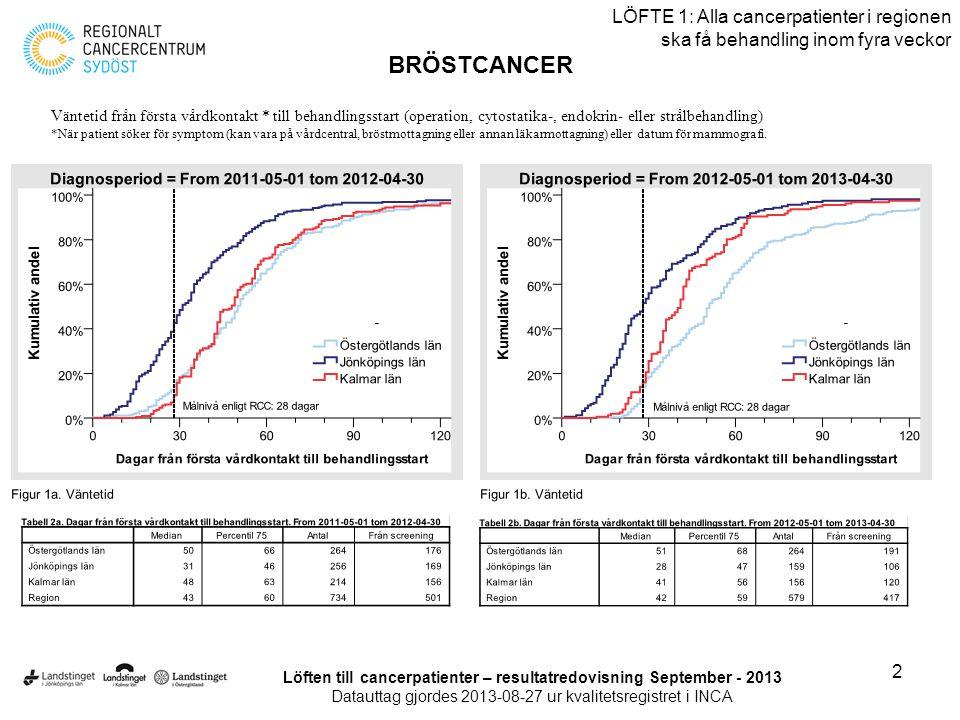 3 LÖFTE 1: Alla cancerpatienter i regionen ska få behandling inom fyra veckor BRÖSTCANCER Löften till cancerpatienter – resultatredovisning September - 2013 Datauttag gjordes 2013-08-27 ur kvalitetsregistret i INCA
