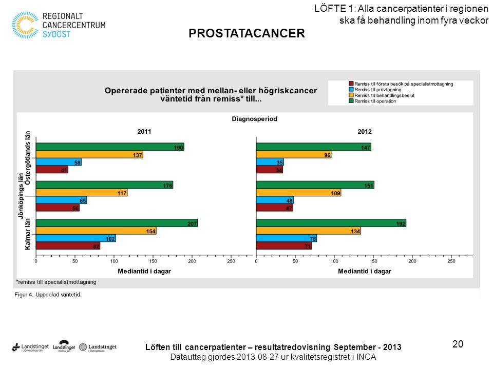 20 LÖFTE 1: Alla cancerpatienter i regionen ska få behandling inom fyra veckor PROSTATACANCER Löften till cancerpatienter – resultatredovisning Septem