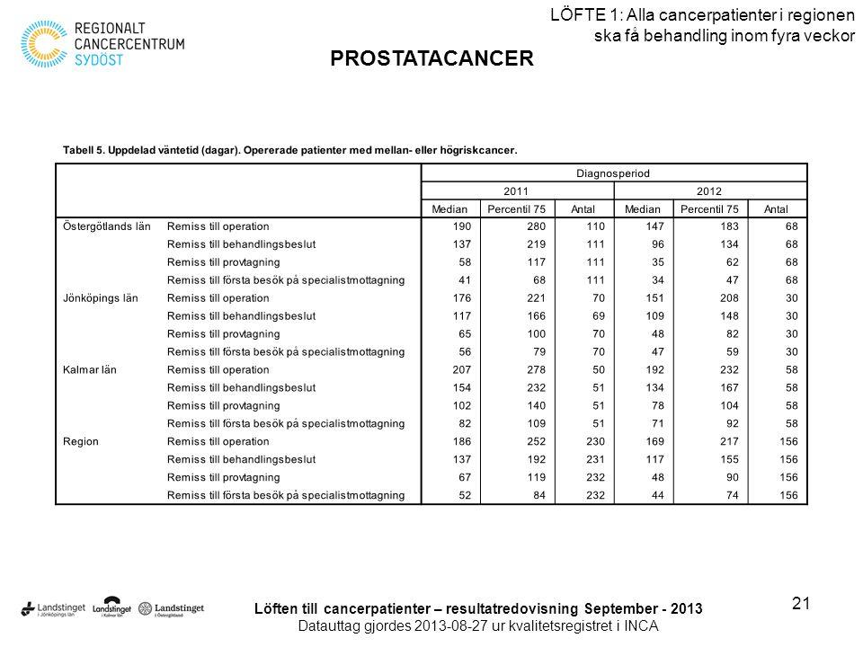 21 LÖFTE 1: Alla cancerpatienter i regionen ska få behandling inom fyra veckor PROSTATACANCER Löften till cancerpatienter – resultatredovisning Septem