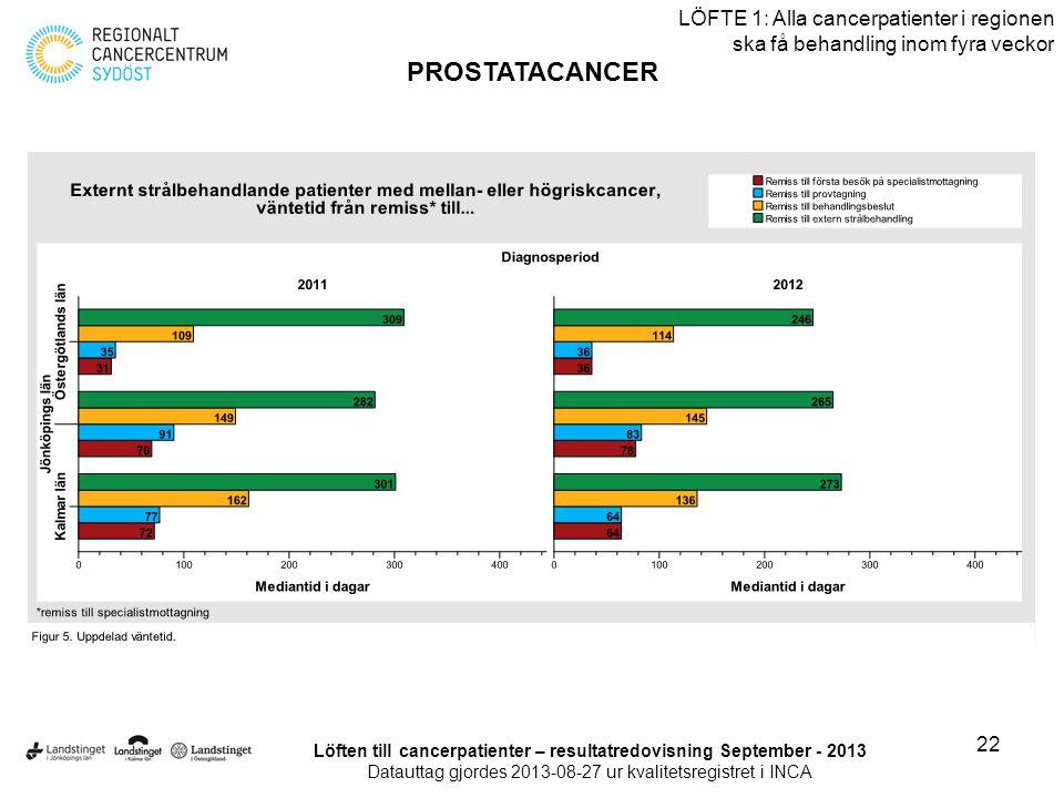 22 LÖFTE 1: Alla cancerpatienter i regionen ska få behandling inom fyra veckor PROSTATACANCER Löften till cancerpatienter – resultatredovisning Septem