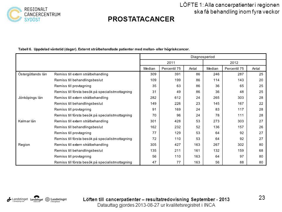 23 LÖFTE 1: Alla cancerpatienter i regionen ska få behandling inom fyra veckor PROSTATACANCER Löften till cancerpatienter – resultatredovisning Septem