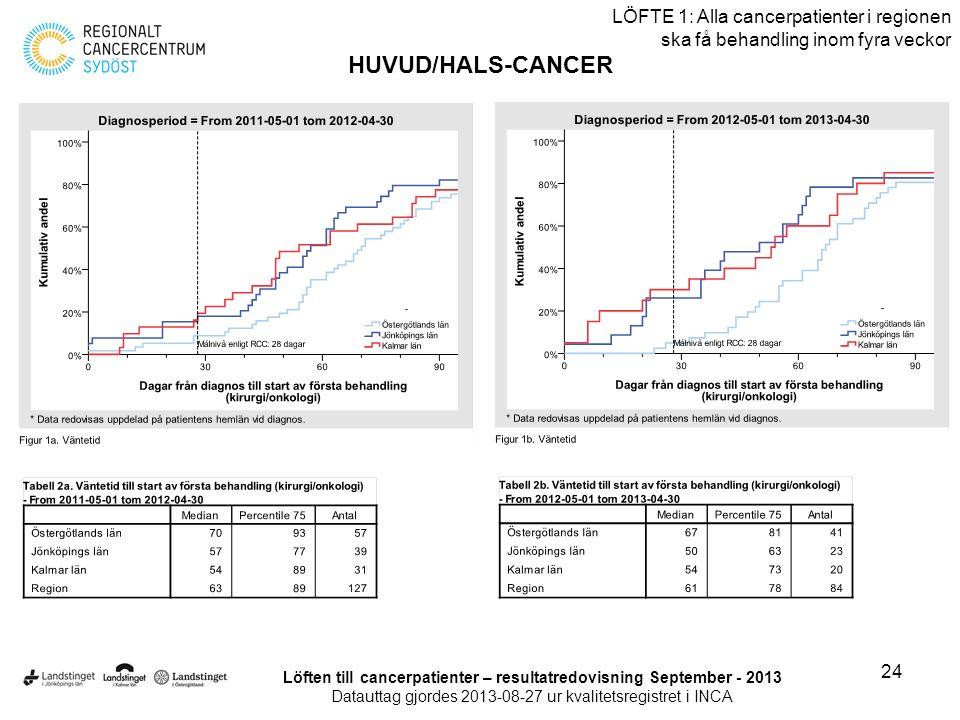 24 LÖFTE 1: Alla cancerpatienter i regionen ska få behandling inom fyra veckor HUVUD/HALS-CANCER Löften till cancerpatienter – resultatredovisning Sep