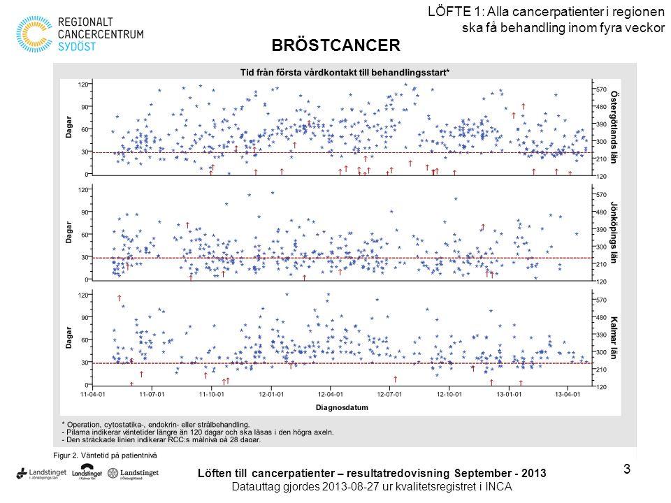 14 LÖFTE 1: Alla cancerpatienter i regionen ska få behandling inom fyra veckor LUNGCANCER Löften till cancerpatienter – resultatredovisning September - 2013 Datauttag gjordes 2013-08-27 ur kvalitetsregistret i INCA Jönköpings län och Kalmar län redovisas ej på grund av bristfällig inrapportering.