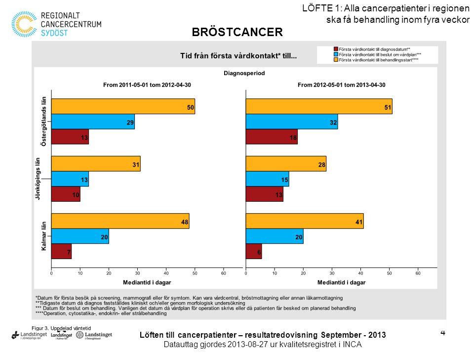 4 LÖFTE 1: Alla cancerpatienter i regionen ska få behandling inom fyra veckor BRÖSTCANCER Löften till cancerpatienter – resultatredovisning September